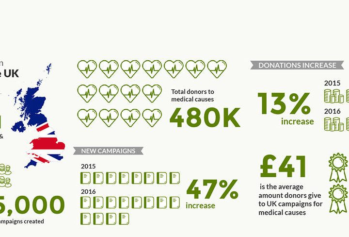 Medical Miracles in Sickness and In Health: Online Health Fundraising Campaigns Dramatically Increase by Nearly 50%