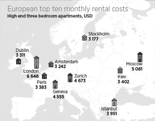ECA International London Most Expensive Place to Rent in Europe by RoosterPR - img 2