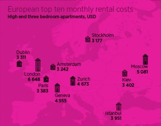 ECA International London Most Expensive Place to Rent in Europe by RoosterPR - img 1